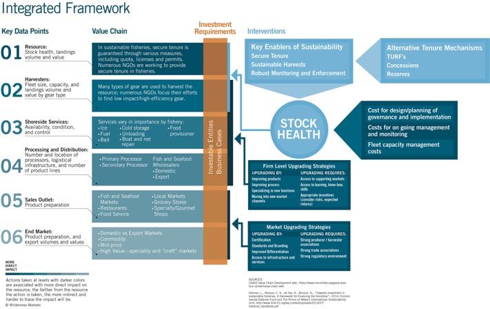 Wilderness Integrated Framework Feb 2016
