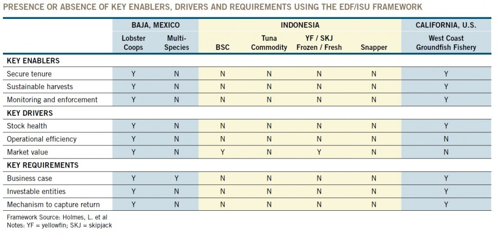 Table 3 presence or absence of key enablers, drivers and requirements